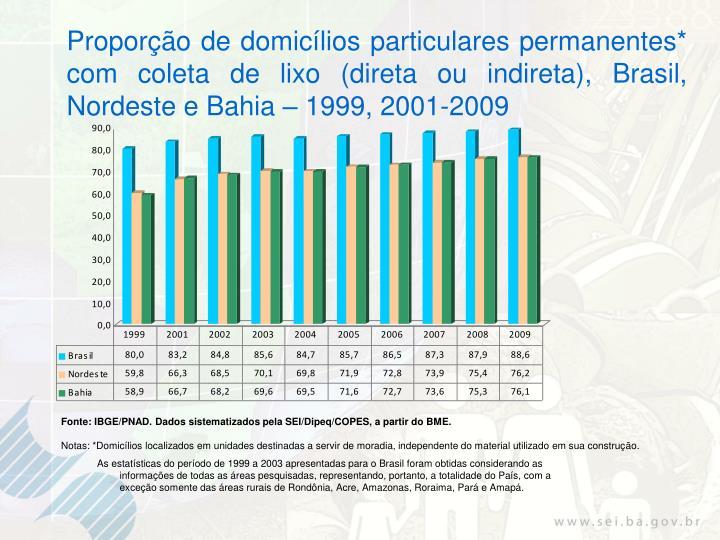 Proporção de domicílios particulares permanentes* com coleta de lixo (direta ou indireta), Brasil, Nordeste e Bahia – 1999, 2001-2009