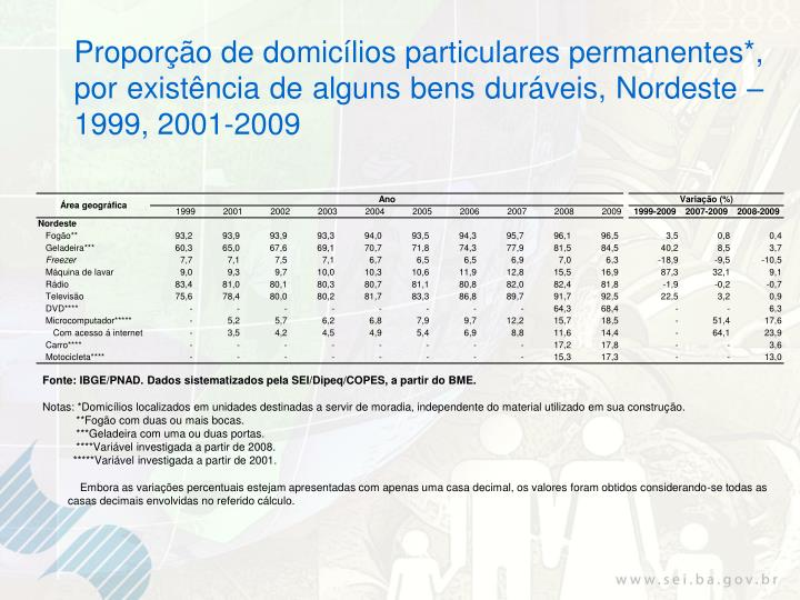 Proporção de domicílios particulares permanentes*, por existência de alguns bens duráveis, Nordeste – 1999, 2001-2009