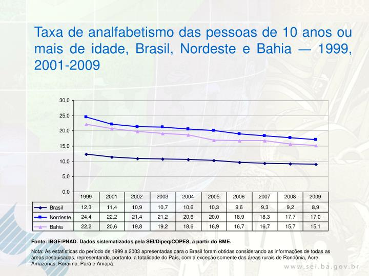 Taxa de analfabetismo das pessoas de 10 anos ou mais de idade, Brasil, Nordeste e Bahia