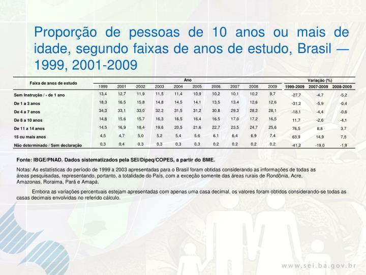 Proporção de pessoas de 10 anos ou mais de idade, segundo faixas de anos de estudo, Brasil