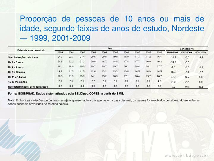 Proporção de pessoas de 10 anos ou mais de idade, segundo faixas de anos de estudo, Nordeste