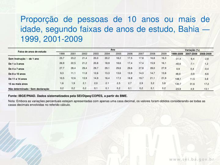 Proporção de pessoas de 10 anos ou mais de idade, segundo faixas de anos de estudo, Bahia