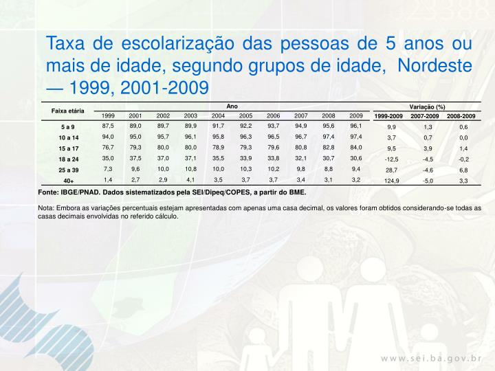 Taxa de escolarização das pessoas de 5 anos ou mais de idade, segundo grupos de idade,  Nordeste