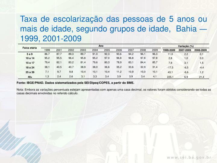 Taxa de escolarização das pessoas de 5 anos ou mais de idade, segundo grupos de idade,  Bahia