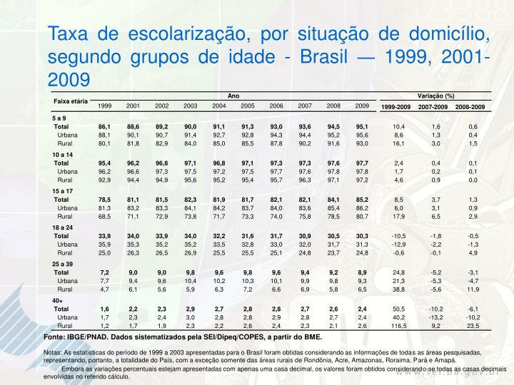 Taxa de escolarização, por situação de domicílio, segundo grupos de idade - Brasil