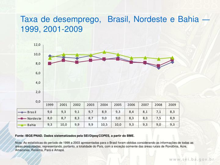 Taxa de desemprego,  Brasil, Nordeste e Bahia