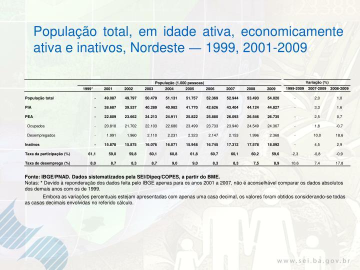 População total, em idade ativa, economicamente ativa e inativos, Nordeste
