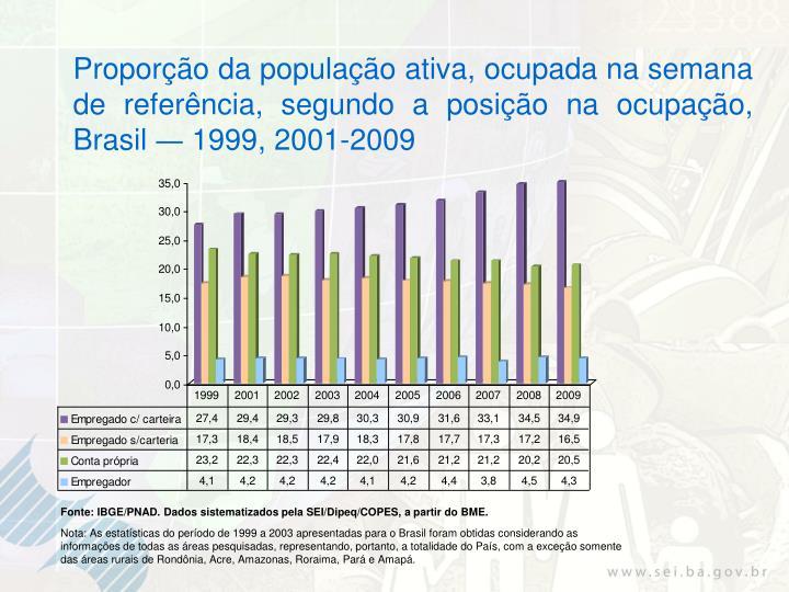 Proporção da população ativa, ocupada na semana de referência, segundo a posição na ocupação,  Brasil