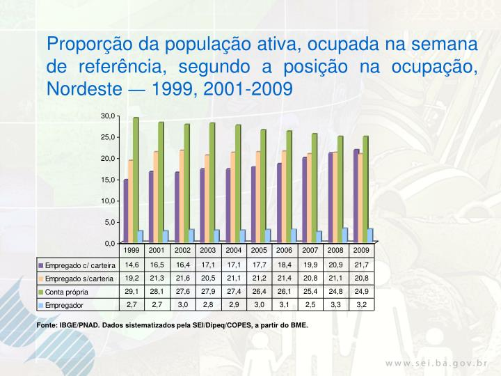 Proporção da população ativa, ocupada na semana de referência, segundo a posição na ocupação,  Nordeste