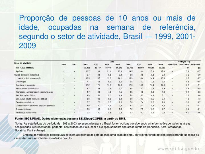 Proporção de pessoas de 10 anos ou mais de idade, ocupadas na semana de referência, segundo o setor de atividade, Brasil