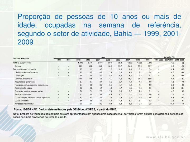 Proporção de pessoas de 10 anos ou mais de idade, ocupadas na semana de referência, segundo o setor de atividade, Bahia