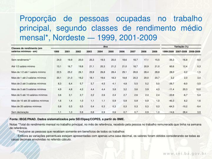 Proporção de pessoas ocupadas no trabalho principal, segundo classes de rendimento médio mensal*, Nordeste