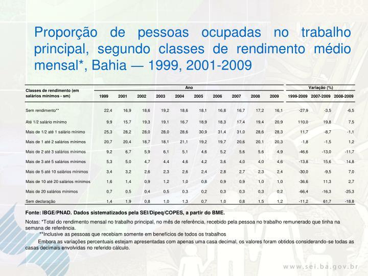 Proporção de pessoas ocupadas no trabalho principal, segundo classes de rendimento médio mensal*, Bahia