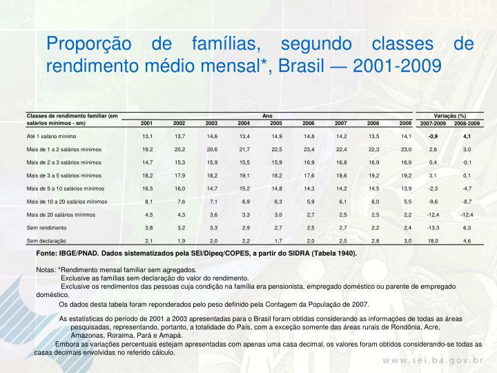 Proporção de famílias, segundo classes de rendimento médio mensal*, Brasil