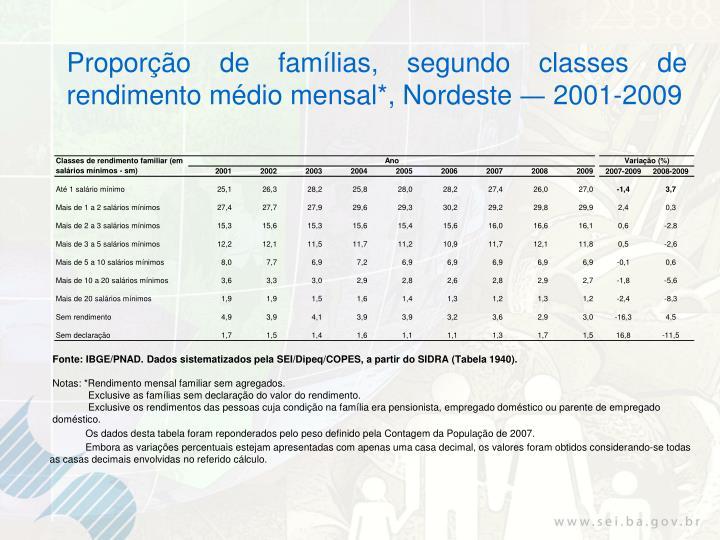 Proporção de famílias, segundo classes de rendimento médio mensal*, Nordeste