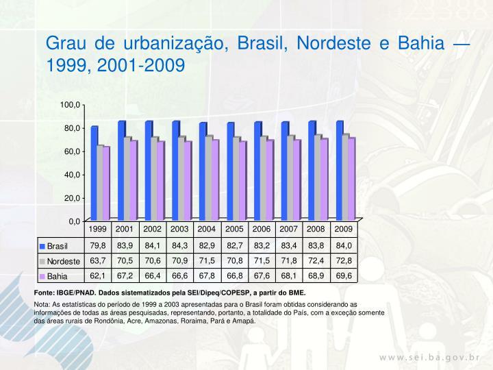 Grau de urbanização, Brasil, Nordeste e Bahia
