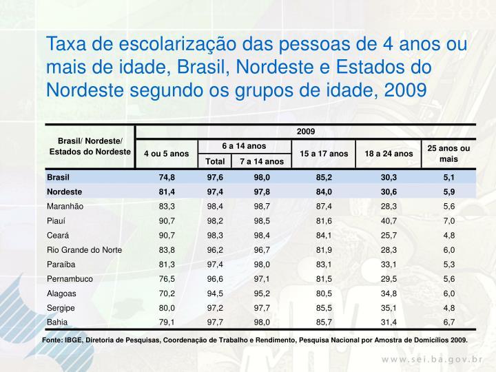 Taxa de escolarização das pessoas de 4 anos ou mais de idade, Brasil, Nordeste e Estados do Nordeste segundo os grupos de idade, 2009