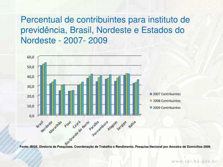 Percentual de contribuintes para instituto de previdência, Brasil, Nordeste e Estados do Nordeste - 2007- 2009