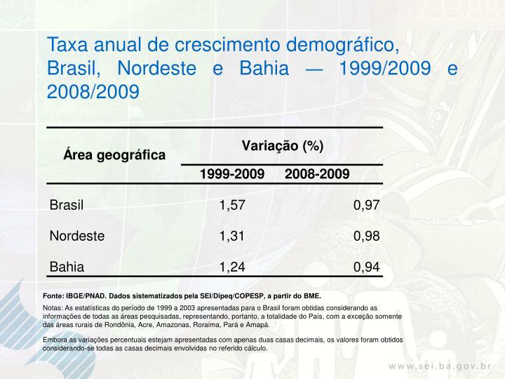 Taxa anual de crescimento demográfico,