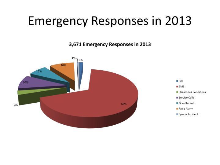 Emergency Responses in 2013