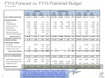 fy13 forecast vs fy13 published budget in thousands