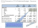 fy13 forecast vs fy13 published budget revenue in thousands