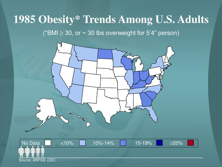 1985 Obesity* Trends Among U.S. Adults