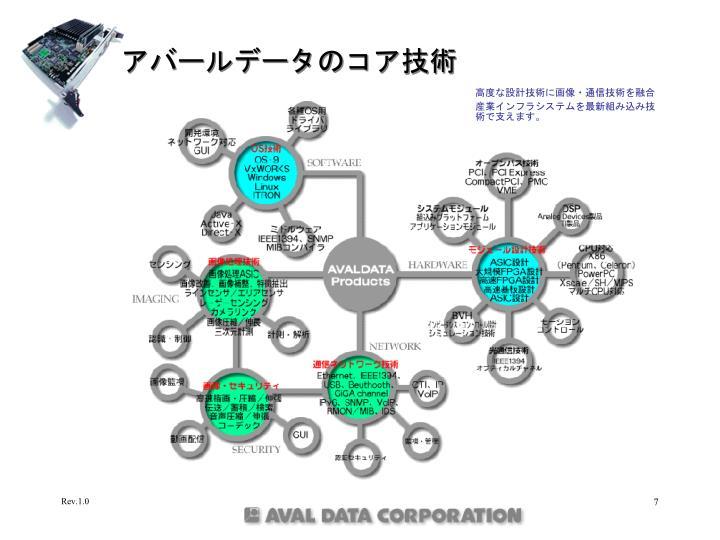 アバールデータのコア技術