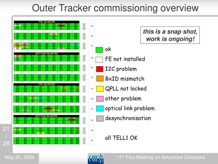 Outer Tracker commissioning overview