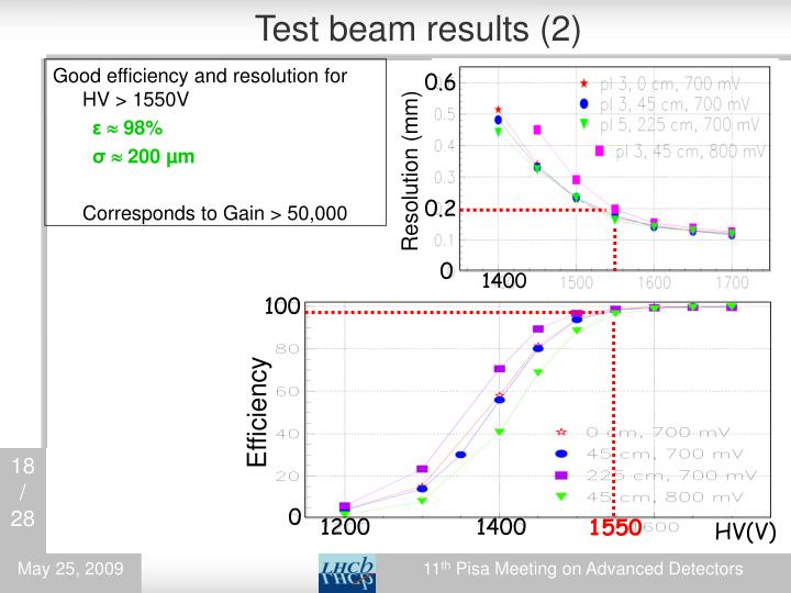 Test beam results (2)