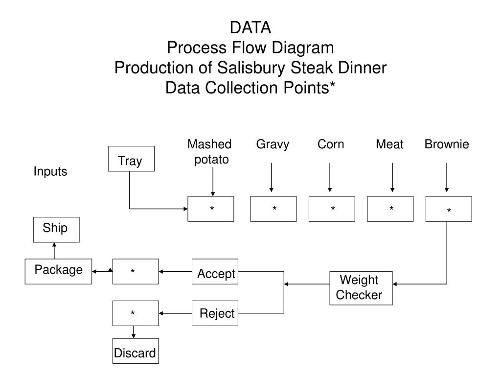 Ppt Data Process Flow Diagram Production Of Salisbury Steak Dinner It Collection Points N