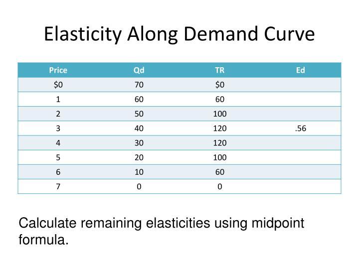 Elasticity Along Demand Curve