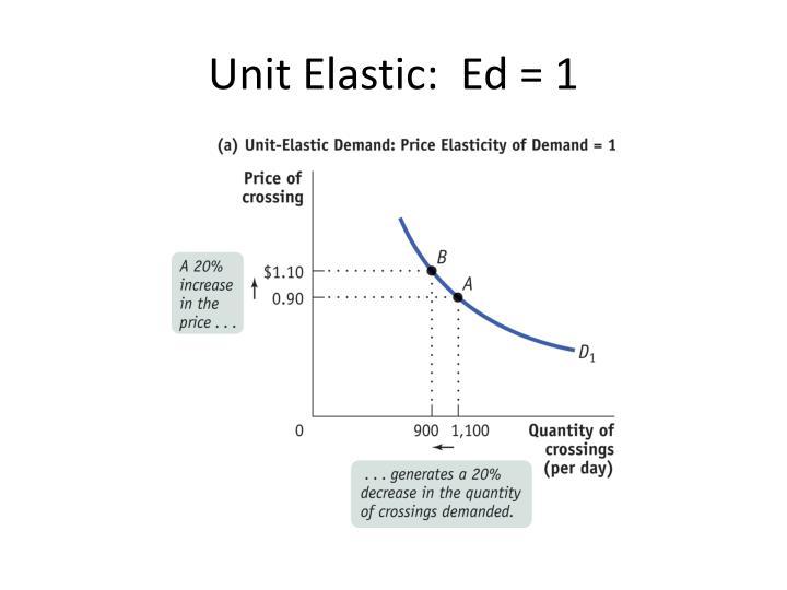 Unit Elastic:  Ed = 1