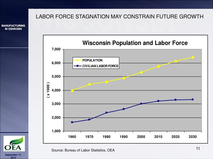 LABOR FORCE STAGNATION MAY CONSTRAIN FUTURE GROWTH