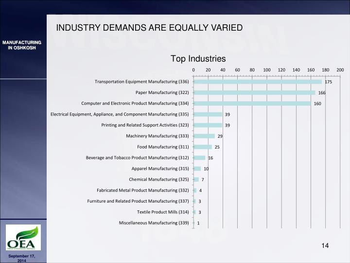 INDUSTRY DEMANDS ARE EQUALLY VARIED