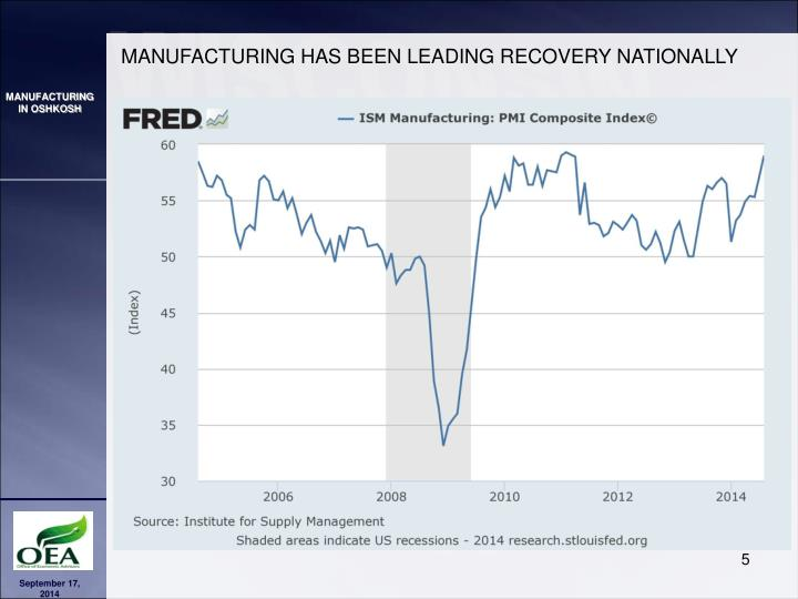 MANUFACTURING HAS BEEN LEADING