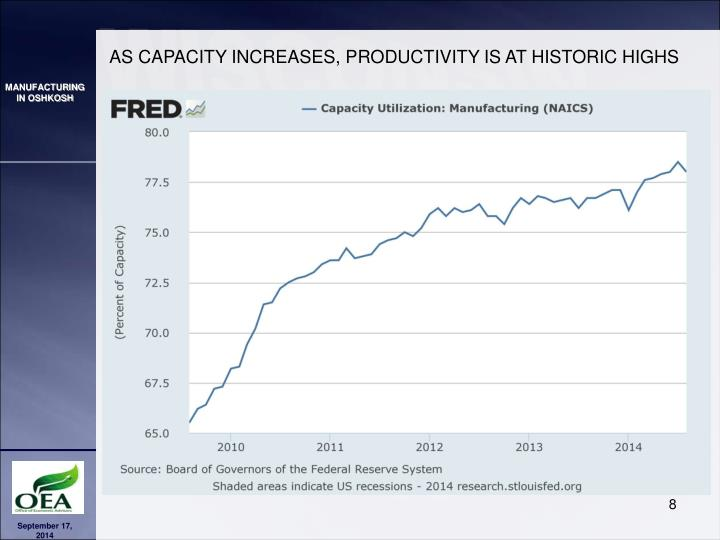 AS CAPACITY INCREASES, PRODUCTIVITY IS AT HISTORIC HIGHS