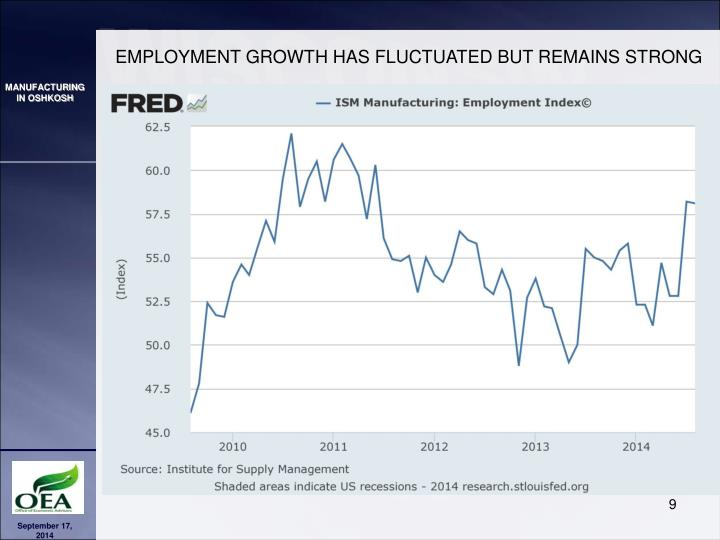 EMPLOYMENT GROWTH HAS FLUCTUATED BUT REMAINS STRONG