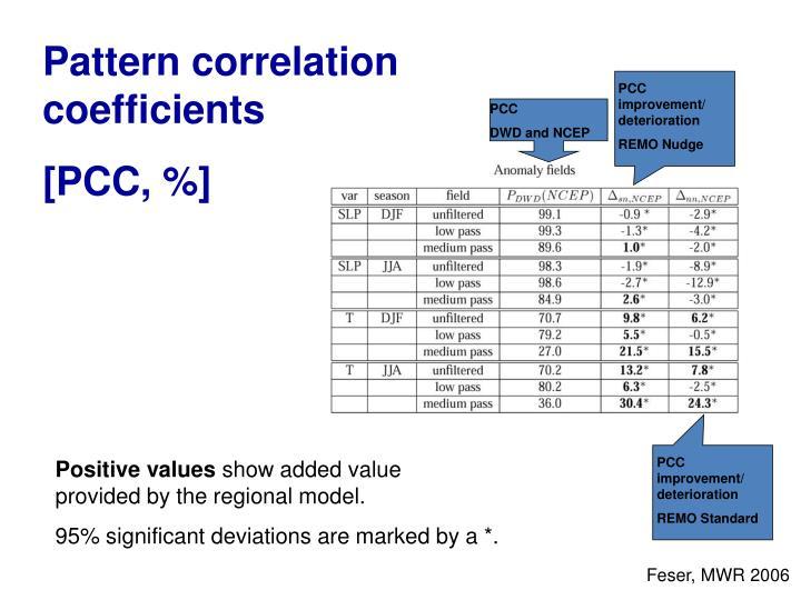 PCC improvement/ deterioration