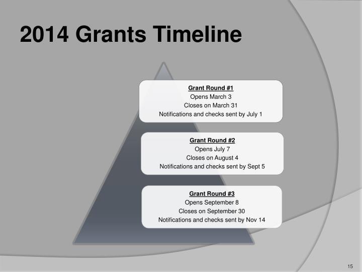 2014 Grants Timeline