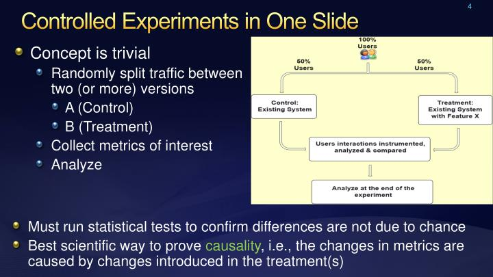 Controlled Experiments in One Slide