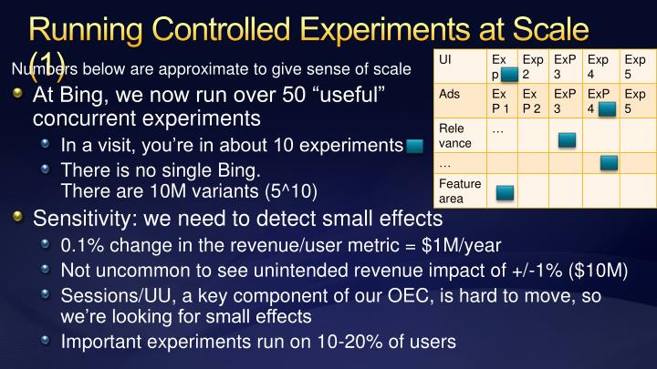 Running Controlled Experiments at Scale (1)