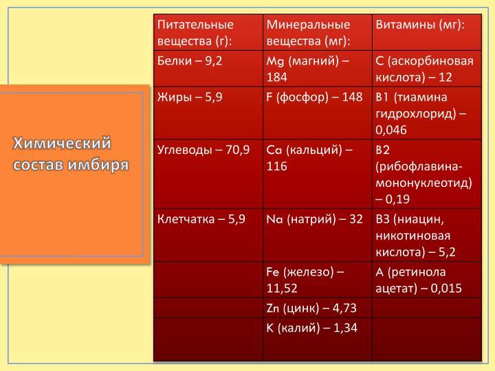 Химический состав имбиря