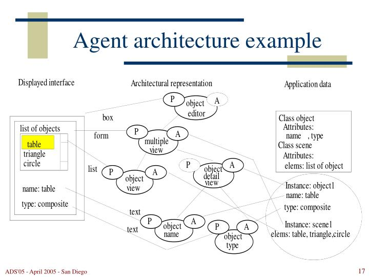 Agent architecture example