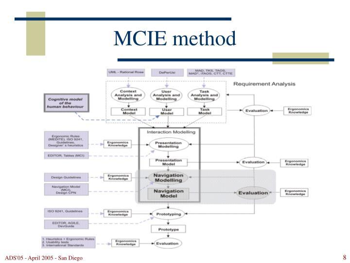 MCIE method