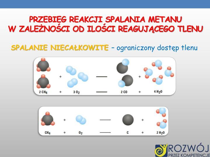 Przebieg reakcji spalania metanu