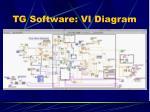 tg software vi diagram