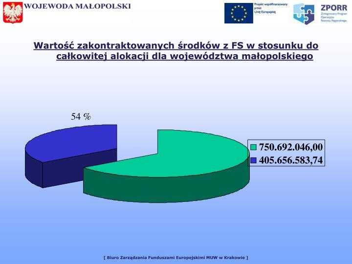 Wartość zakontraktowanych środków z FS w stosunku do całkowitej alokacji dla województwa małopolskiego