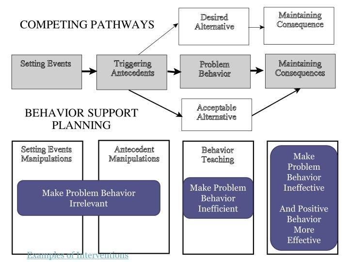 Make Problem Behavior Ineffective