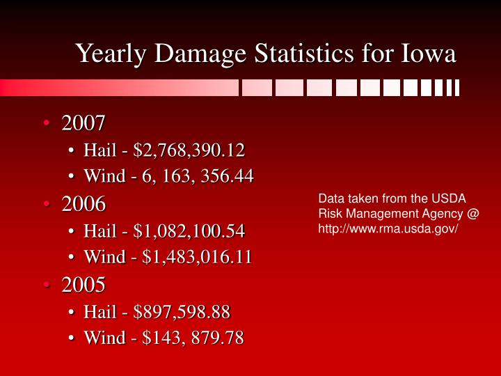 Yearly damage statistics for iowa
